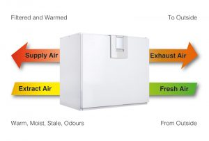 Smart-Ventilation-Heat-Recovery-unit