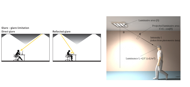 Glare Do You Know The Essentials Professional Electrician