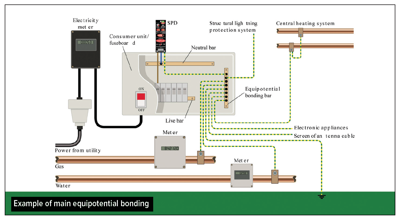 18th Edition Are We Surging Forward Professional Electrician 3 Phase Surge Protector Wiring Diagram Instead Contractors Will Need To Install Spds Protect Against Transient Overvoltages In Situations Where There May Be Serious Consequences