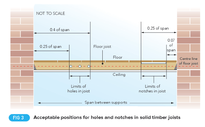 Cutting Notches and Drilling Holes in Joists - Professional
