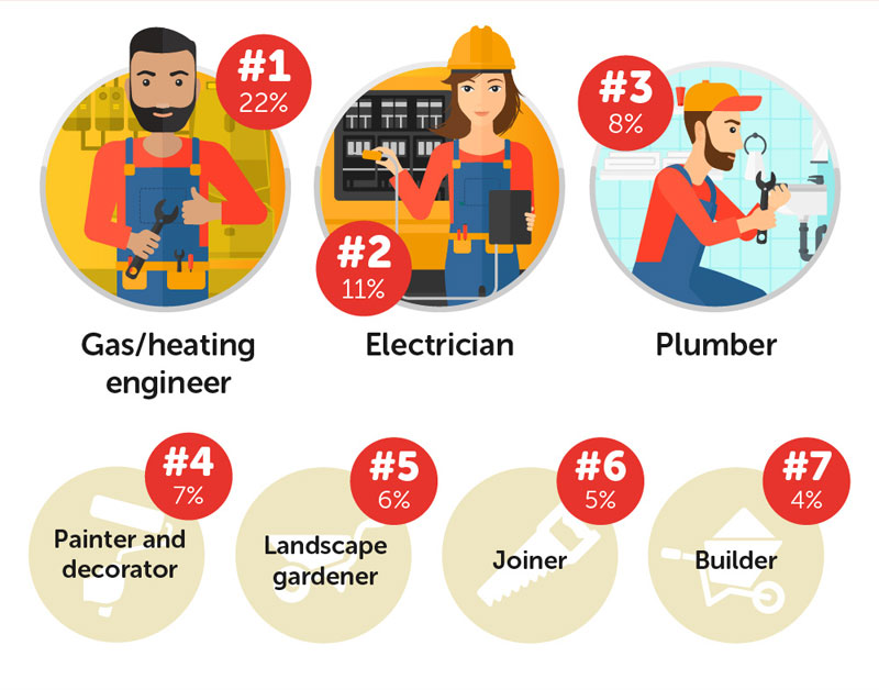 Honest Workers According to HomeServe