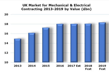 24% Growth in UK M&E Contracting Sector