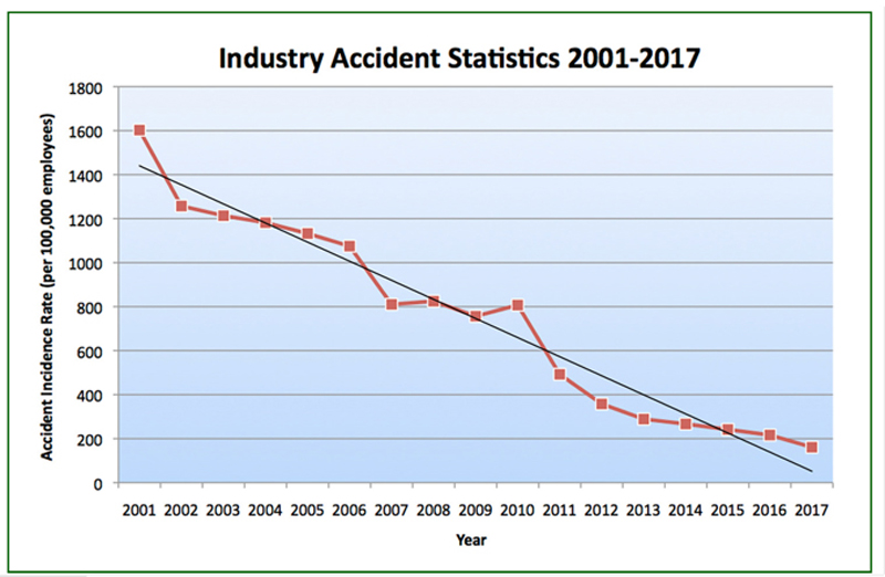 90 Percent Decrease in Industry Accidents since 2001
