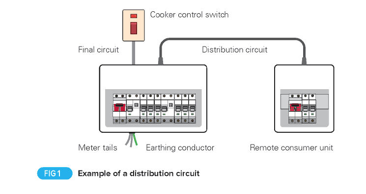 Enjoyable Distribution Circuits What Are They And How Do You Record Details Wiring 101 Capemaxxcnl