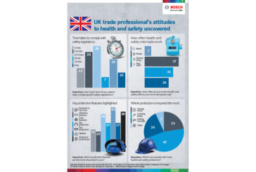 Bosch Survey Reveals UK Tradespeople to be the Most Safety Conscious