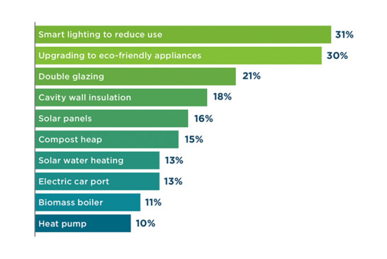 REVEALED | Homeowners' Top 10 Eco Improvements include electrical jobs!
