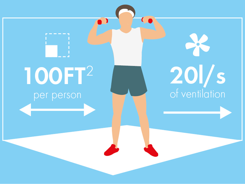 Ventilation a vital step to gyms reopening in Government COVID-19 guidance