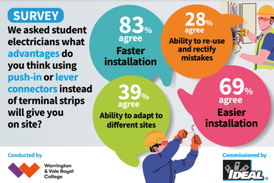 80% of students surveyed reveal Ideal Industries connectors are faster and easier to install